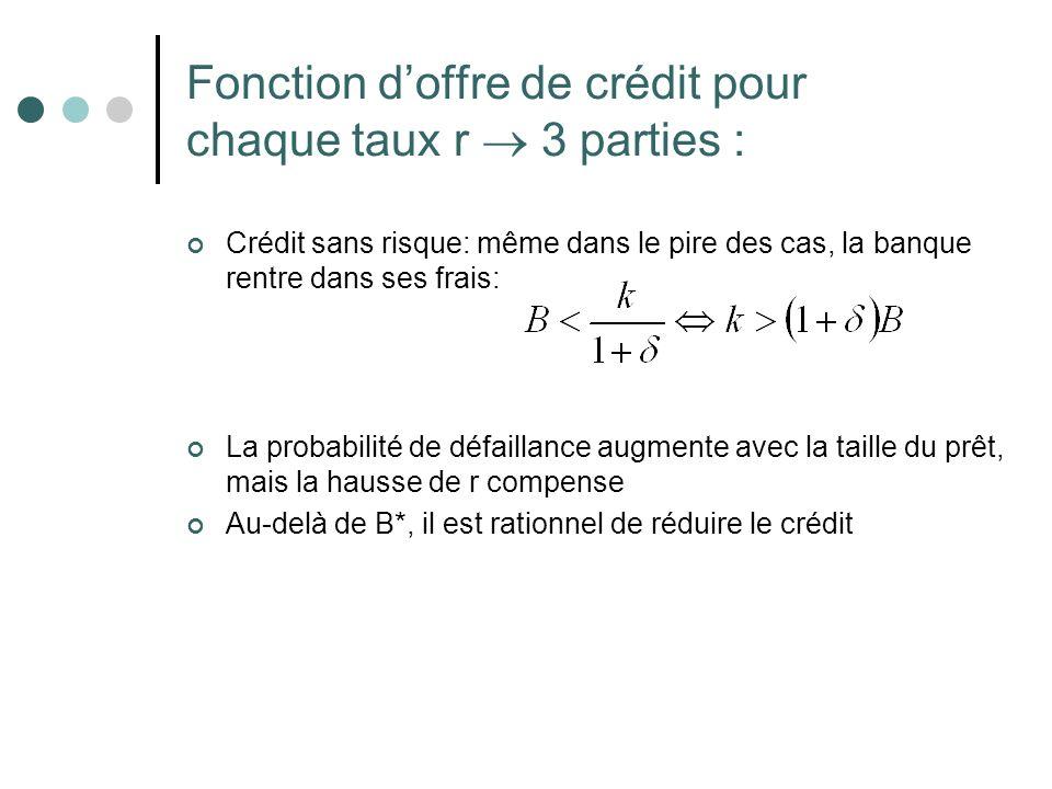 Fonction d'offre de crédit pour chaque taux r  3 parties :