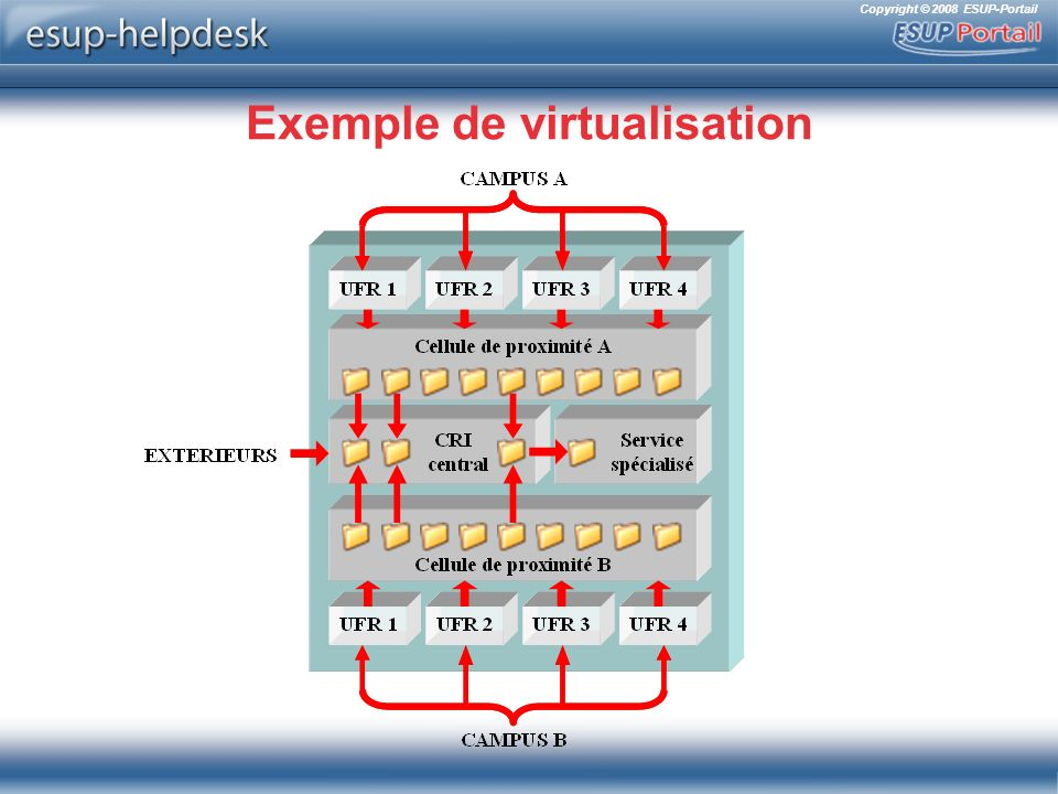 Exemple de virtualisation