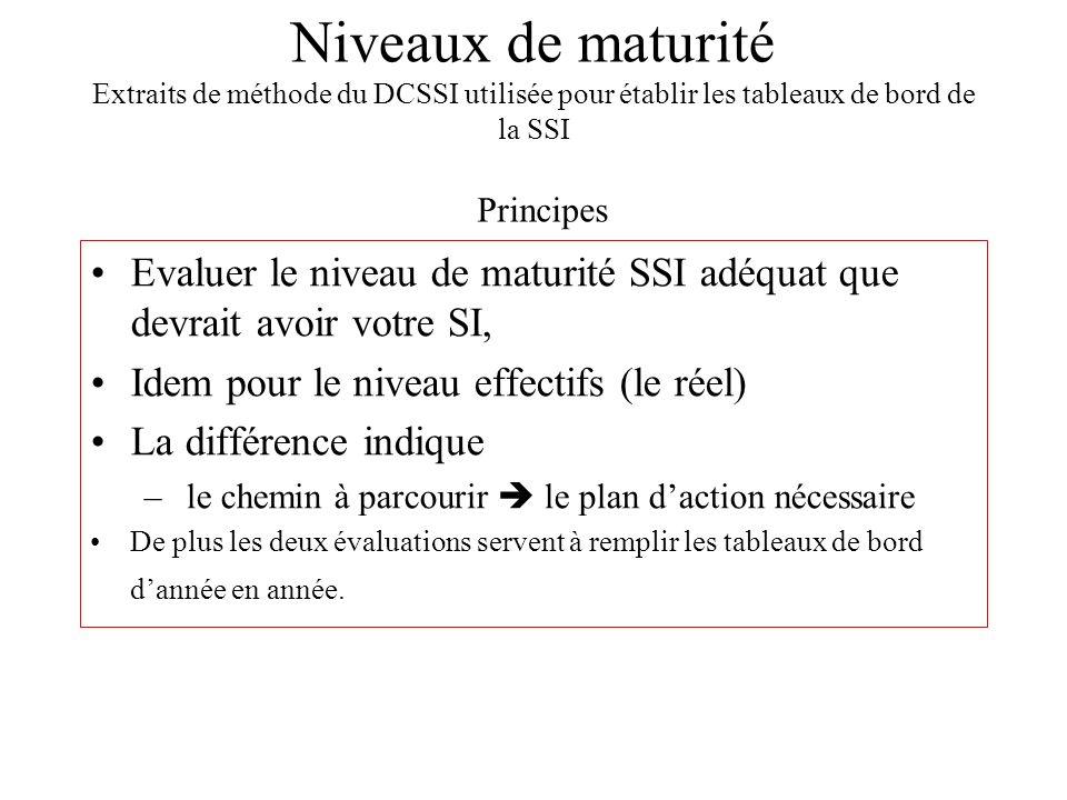 Niveaux de maturité Extraits de méthode du DCSSI utilisée pour établir les tableaux de bord de la SSI