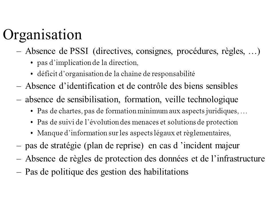 OrganisationAbsence de PSSI (directives, consignes, procédures, règles, …) pas d'implication de la direction,