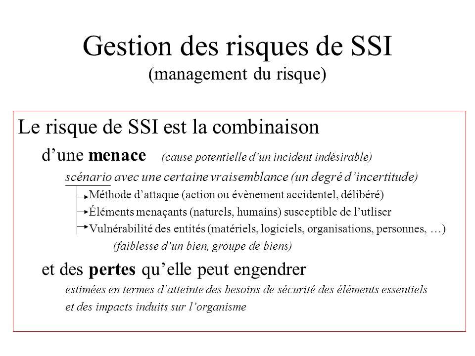 Gestion des risques de SSI (management du risque)