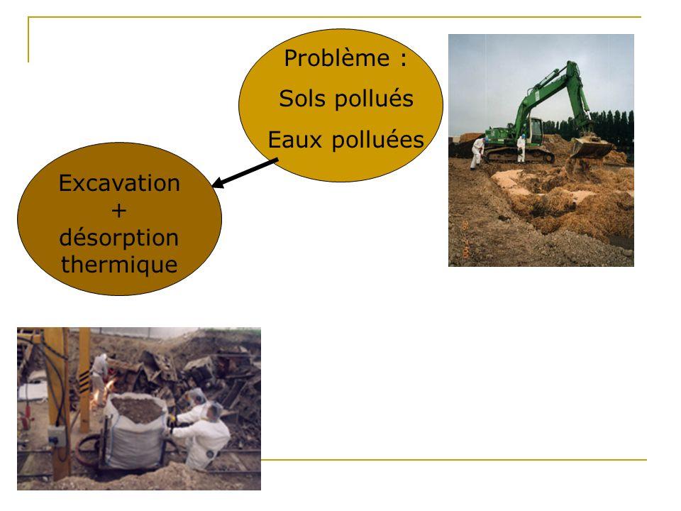Excavation + désorption thermique