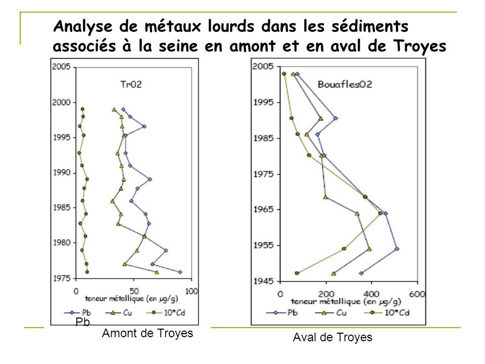 Analyse de métaux lourds dans les sédiments associés à la seine en amont et en aval de Troyes