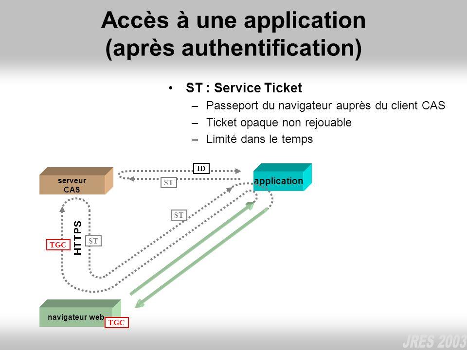 Accès à une application (après authentification)