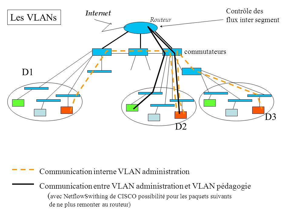 Les VLANs D1 D3 D2 Communication interne VLAN administration