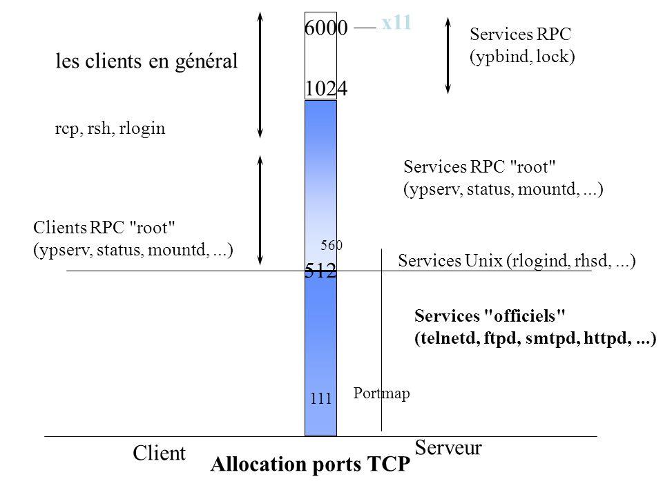 x11 6000 les clients en général 1024 512 Serveur Client