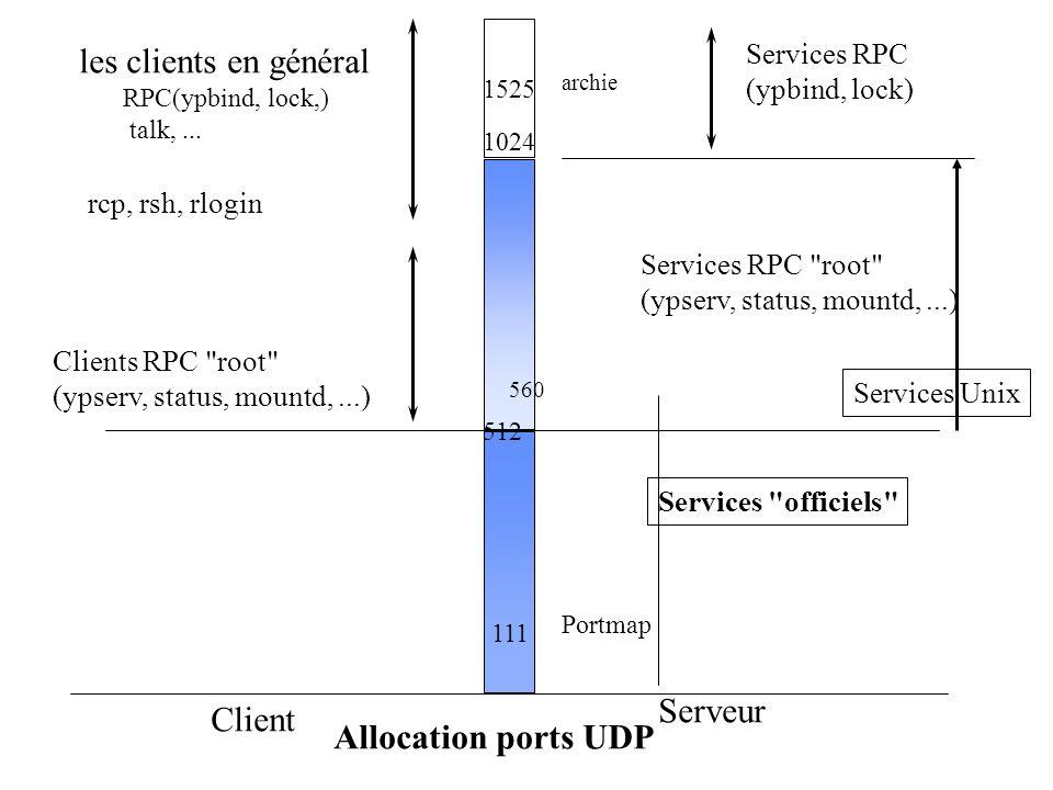 les clients en général Serveur Client Allocation ports UDP