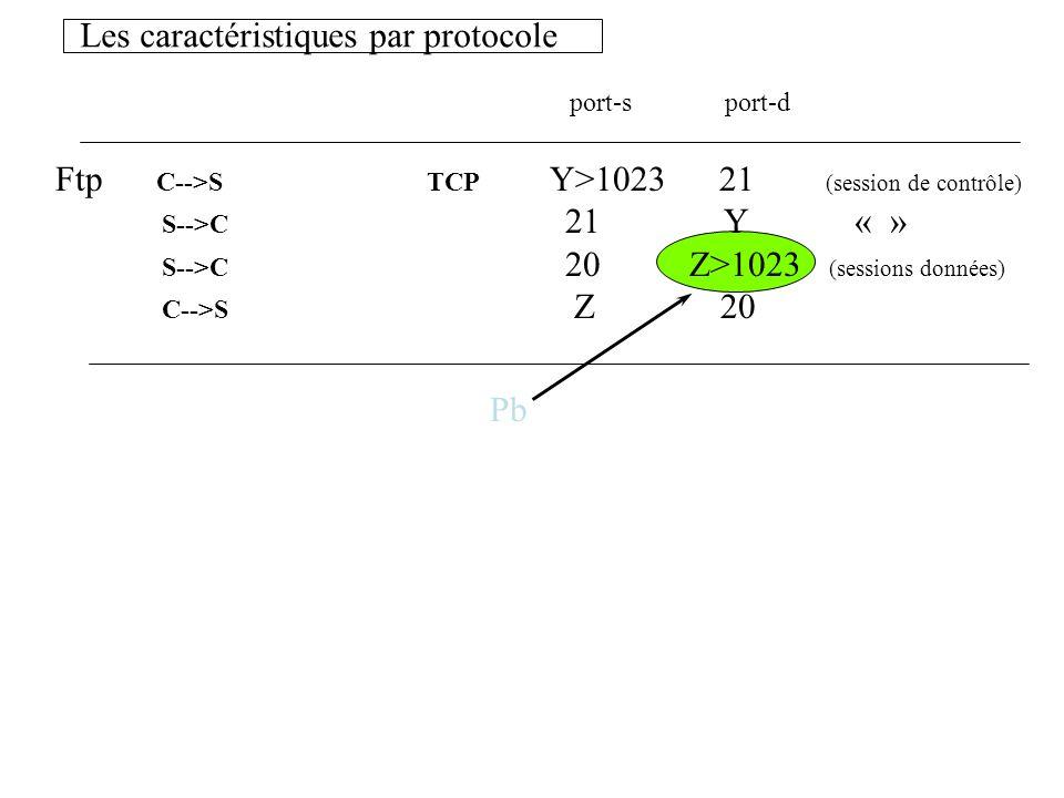 Les caractéristiques par protocole