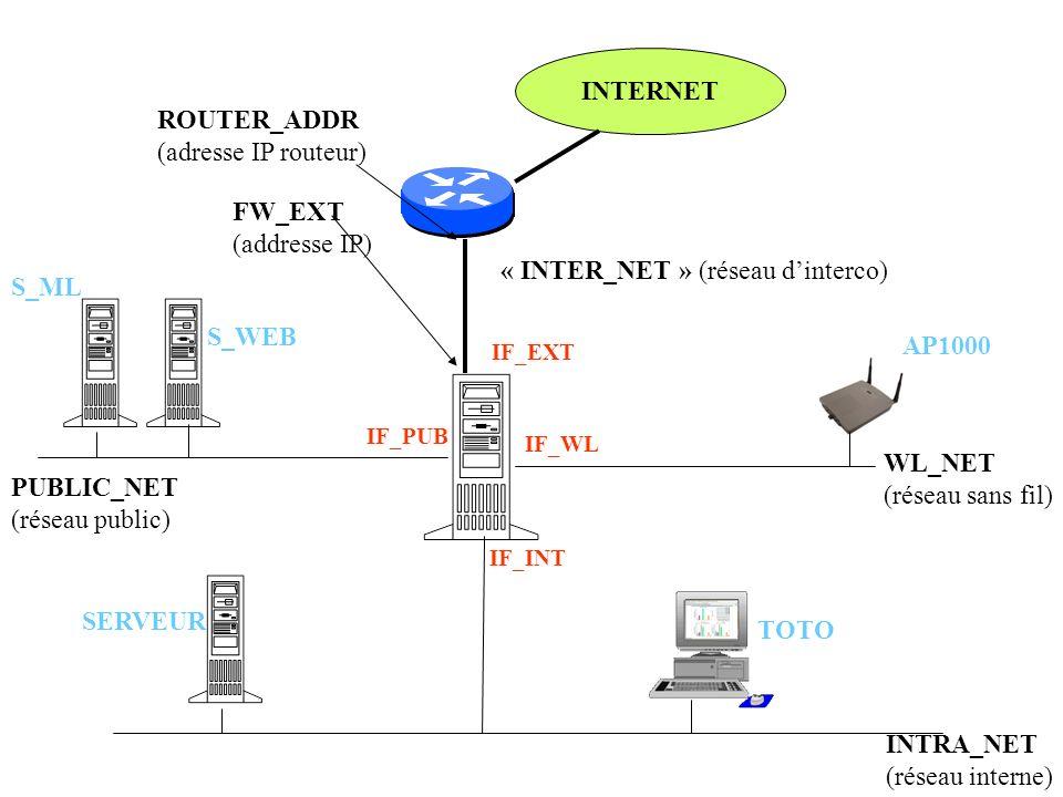« INTER_NET » (réseau d'interco) S_ML