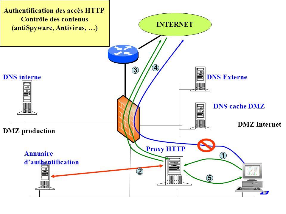 Authentification des accès HTTP (antiSpyware, Antivirus, …)