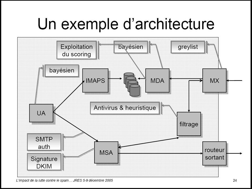 Composants de l'architecture