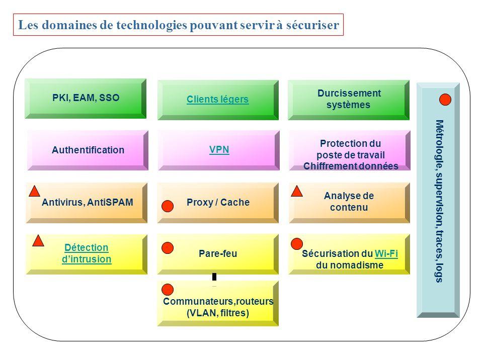 Les domaines de technologies pouvant servir à sécuriser