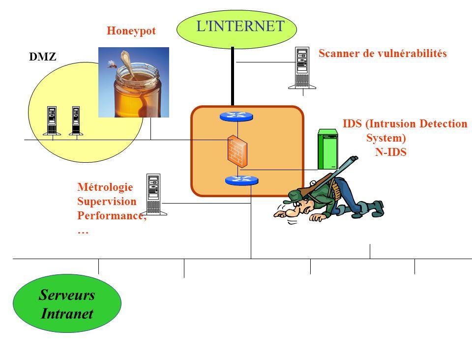 L INTERNET Serveurs Intranet Honeypot Scanner de vulnérabilités DMZ