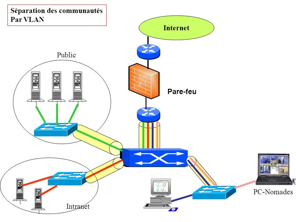 Séparation des communautés Par VLAN Internet