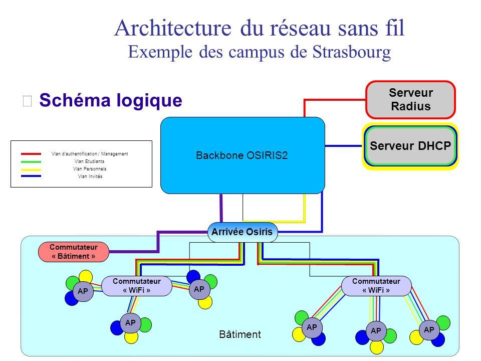Architecture du réseau sans fil