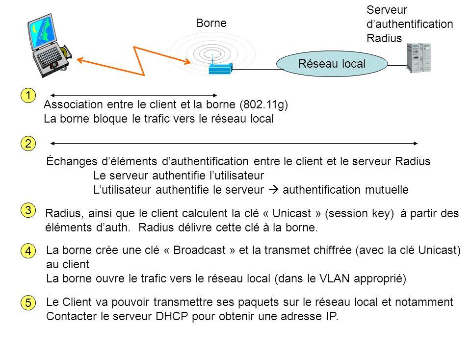 Association entre le client et la borne (802.11g)