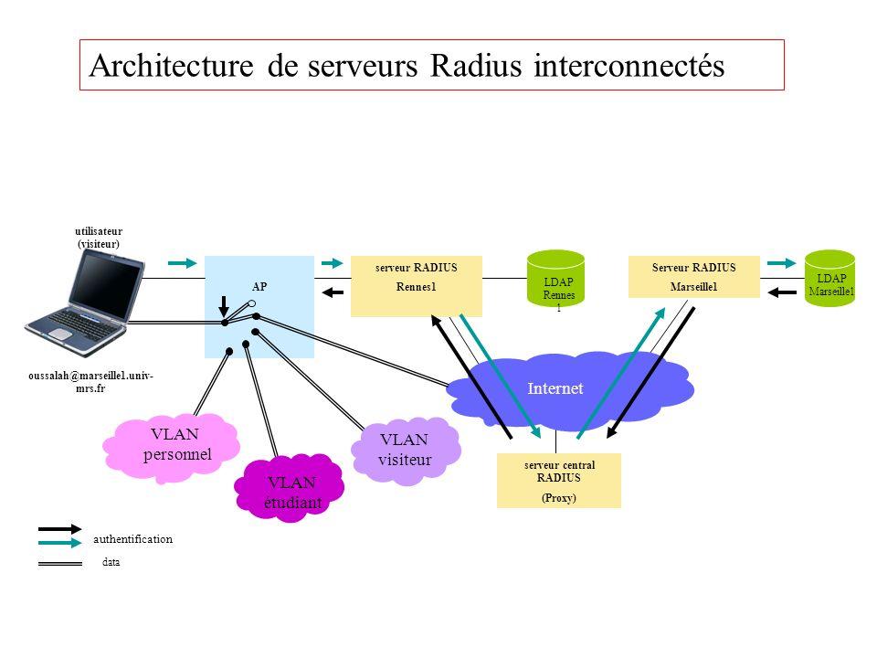 utilisateur (visiteur) serveur central RADIUS