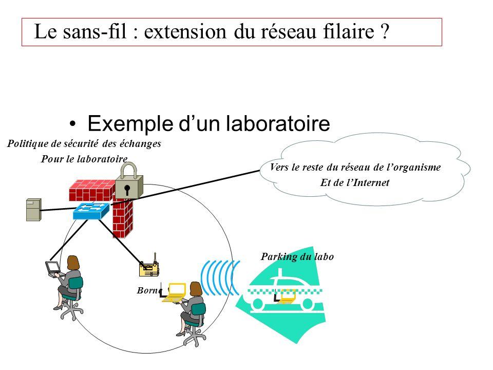 Le sans-fil : extension du réseau filaire