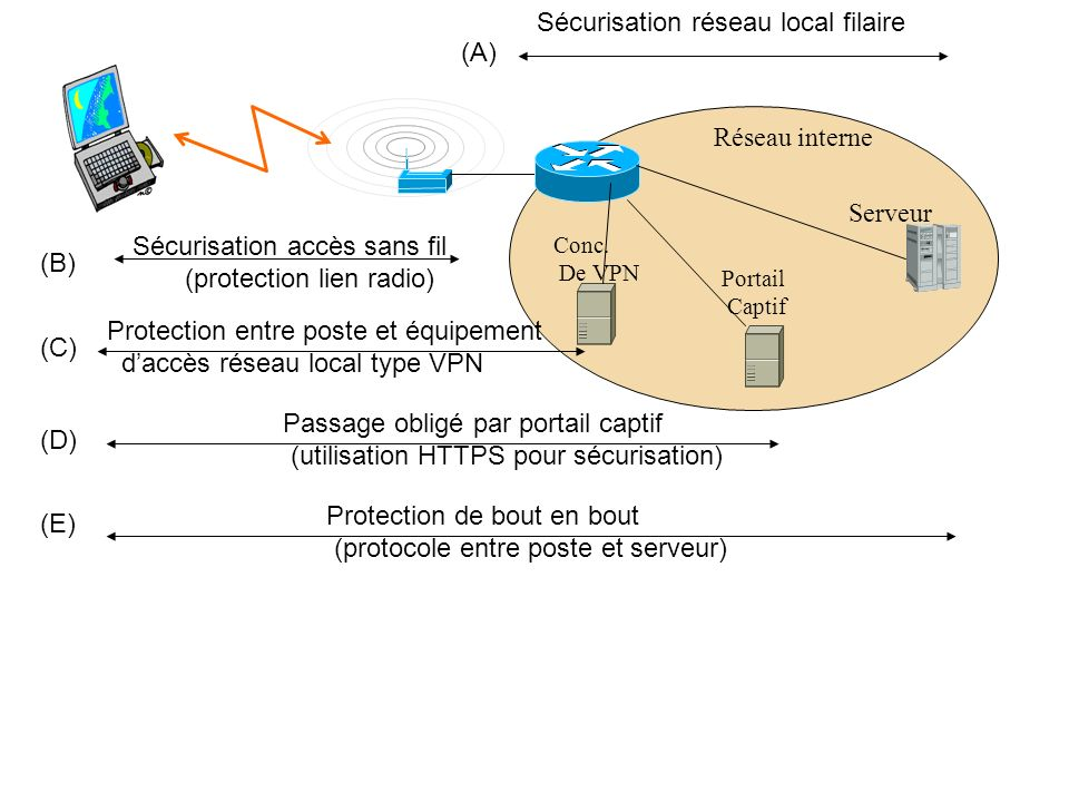 Sécurisation réseau local filaire (A)