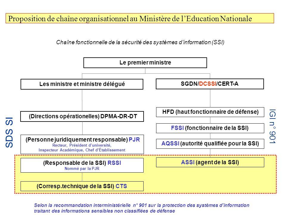 Proposition de chaîne organisationnel au Ministère de l'Education Nationale