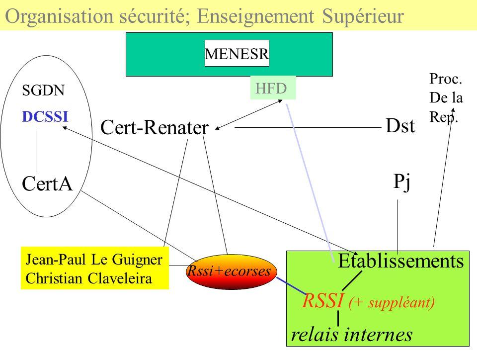 Organisation sécurité; Enseignement Supérieur