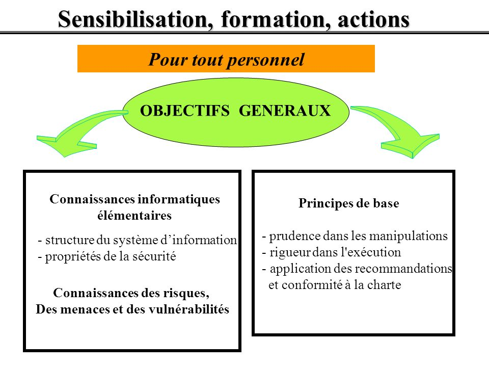 Sensibilisation, formation, actions