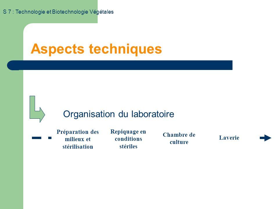 Aspects techniques Organisation du laboratoire