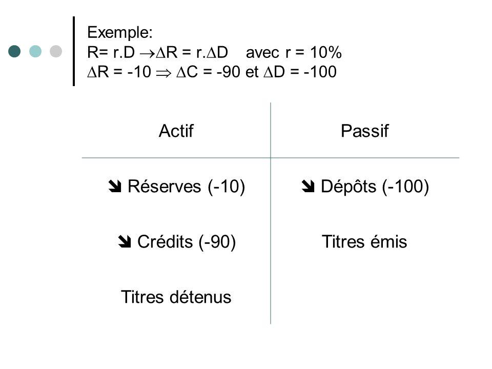 Actif Passif  Réserves (-10)  Dépôts (-100)  Crédits (-90)