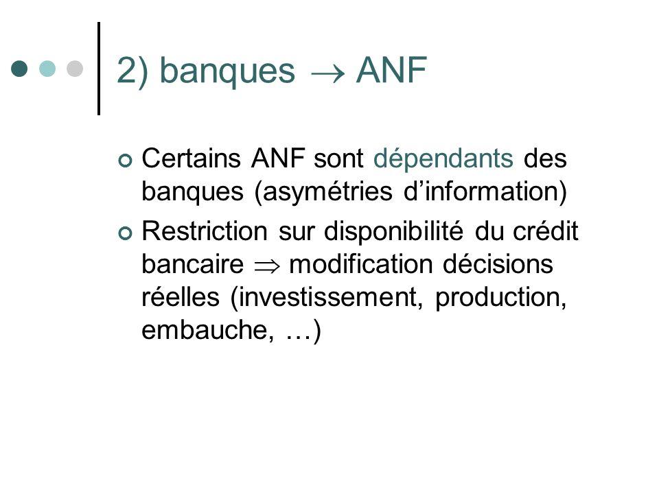 2) banques  ANF Certains ANF sont dépendants des banques (asymétries d'information)