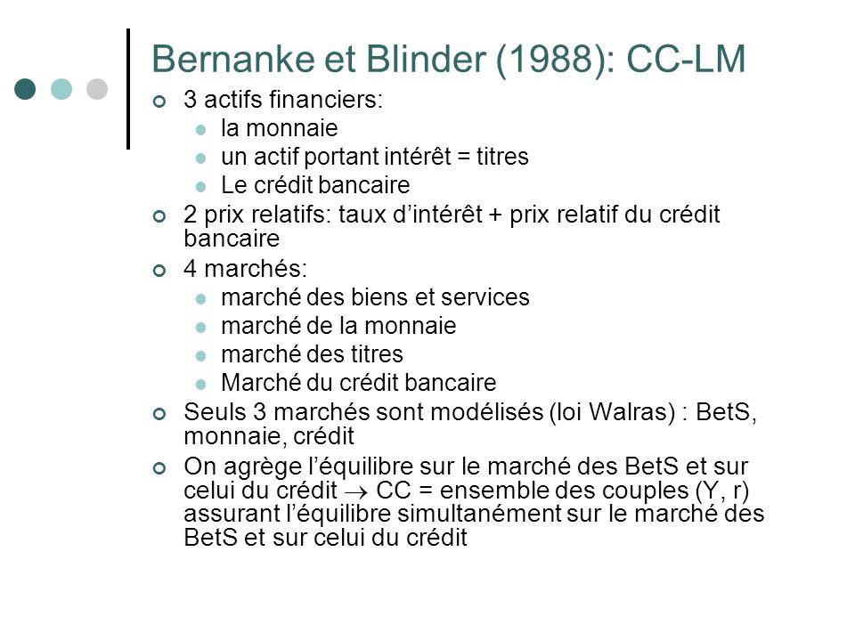 Bernanke et Blinder (1988): CC-LM
