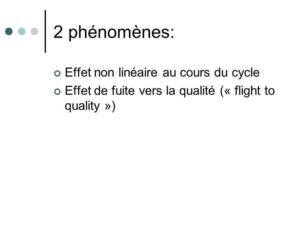 2 phénomènes: Effet non linéaire au cours du cycle