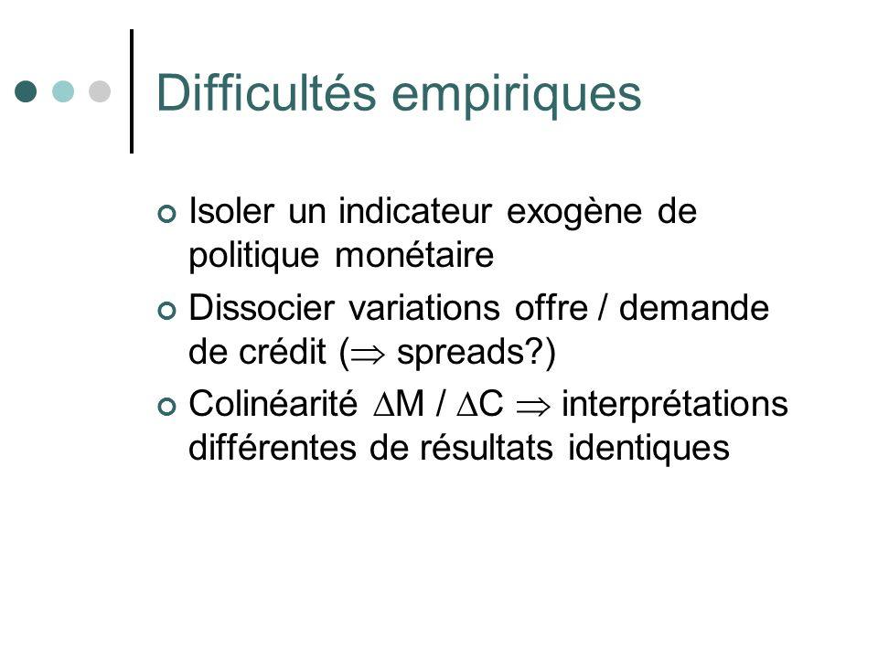 Difficultés empiriques