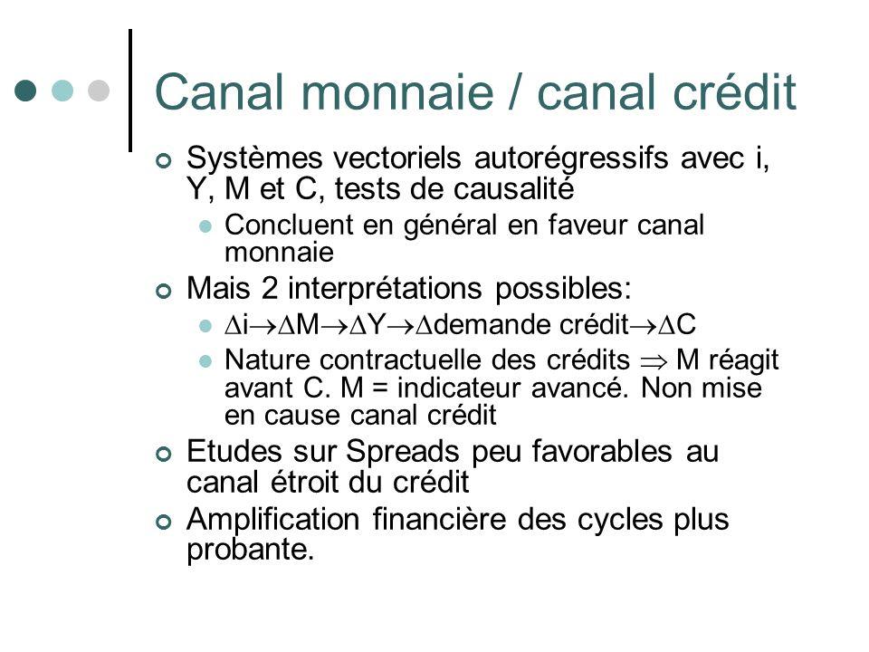 Canal monnaie / canal crédit
