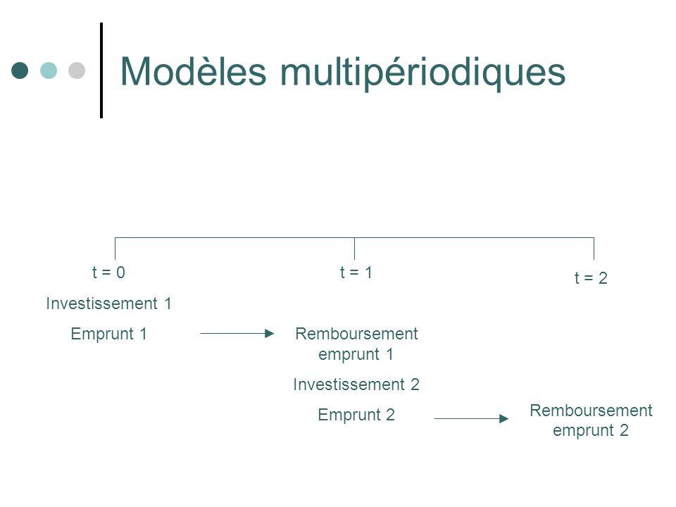 Modèles multipériodiques