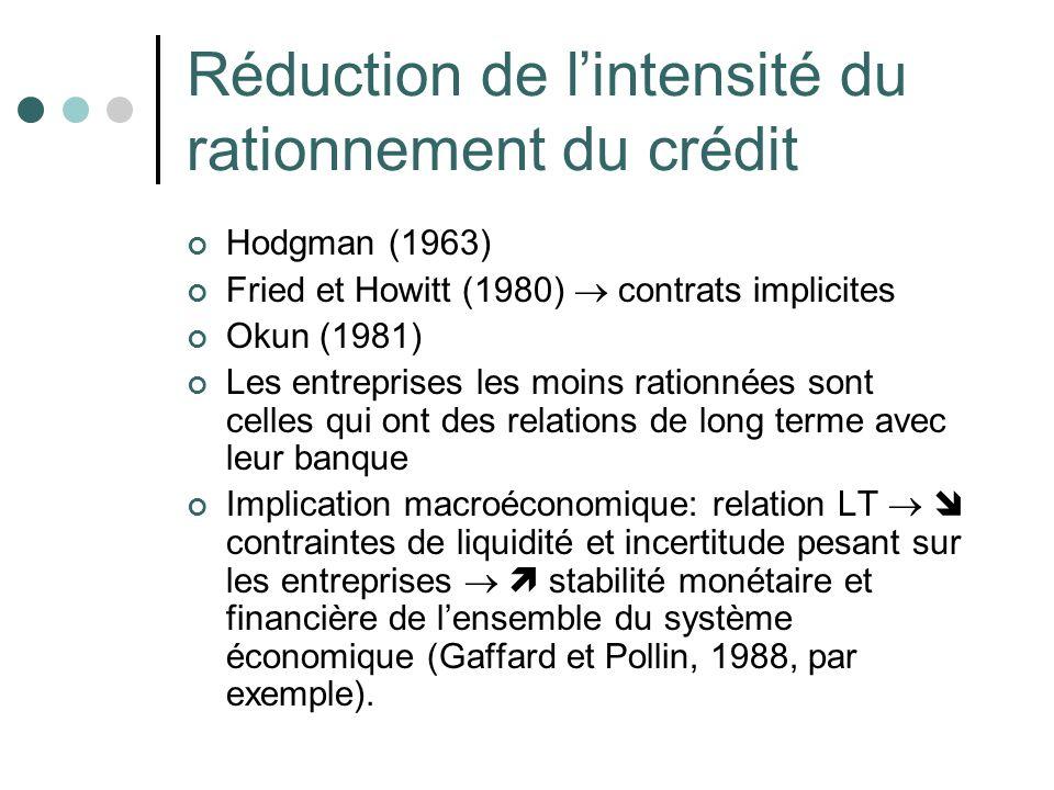 Réduction de l'intensité du rationnement du crédit