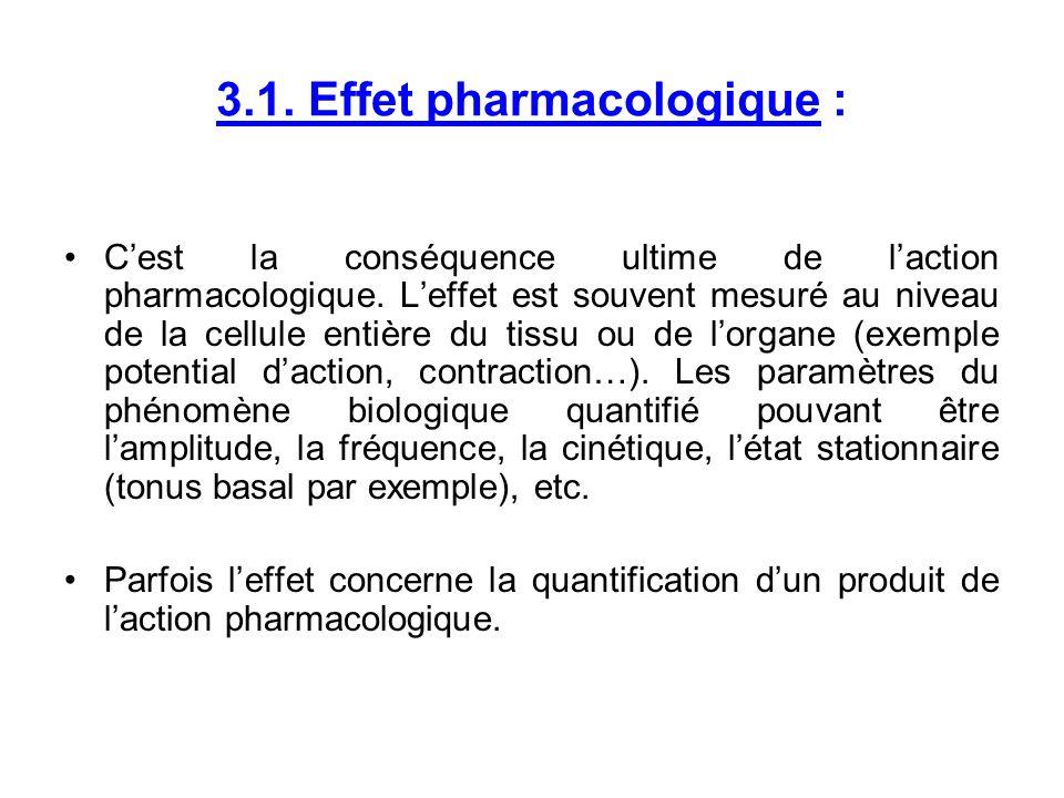 3.1. Effet pharmacologique :