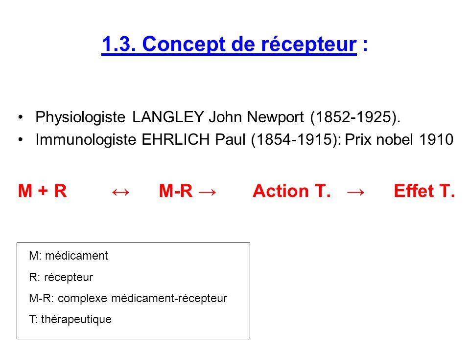 1.3. Concept de récepteur : M + R ↔ M-R → Action T. → Effet T.