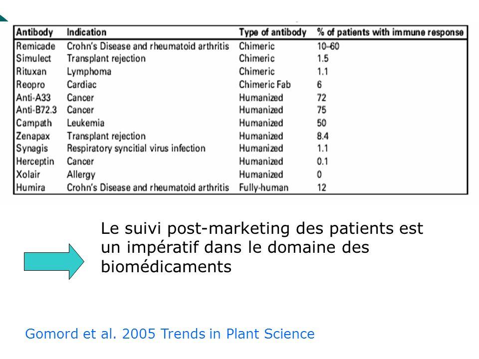 Le suivi post-marketing des patients est un impératif dans le domaine des biomédicaments