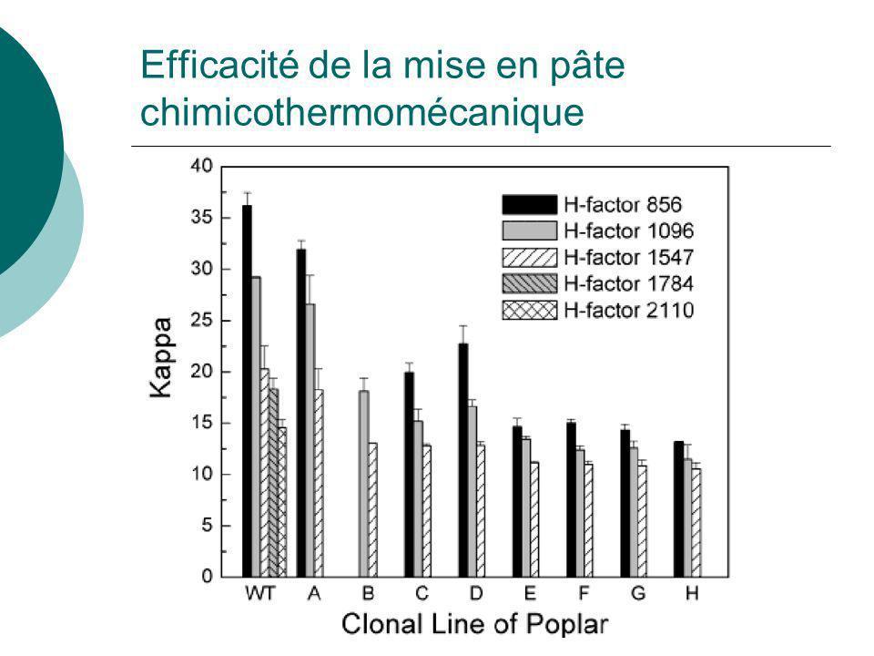 Efficacité de la mise en pâte chimicothermomécanique