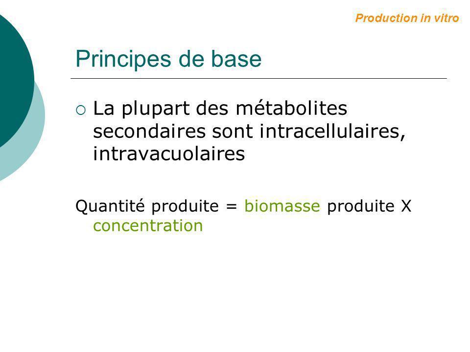Production in vitro Principes de base. La plupart des métabolites secondaires sont intracellulaires, intravacuolaires.