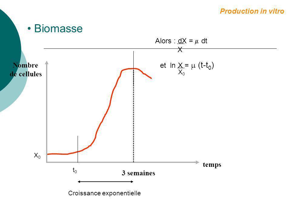 Biomasse Production in vitro Alors : dX =  dt X Nombre
