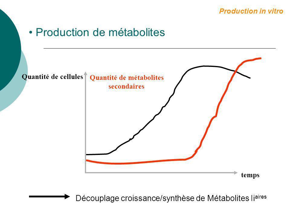 Production de métabolites