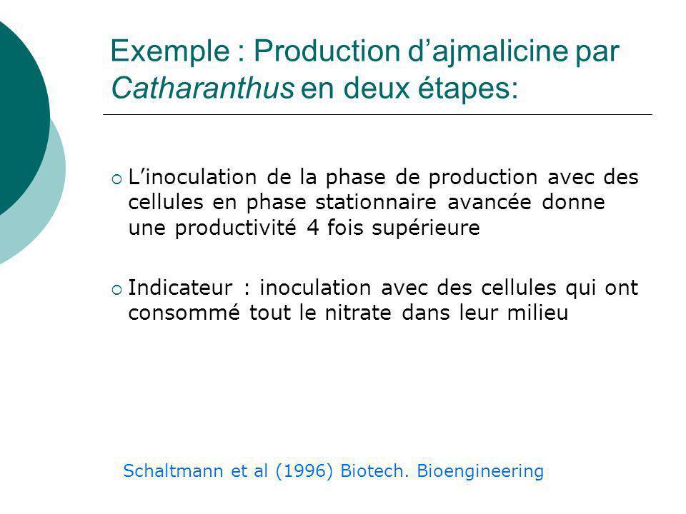 Exemple : Production d'ajmalicine par Catharanthus en deux étapes: