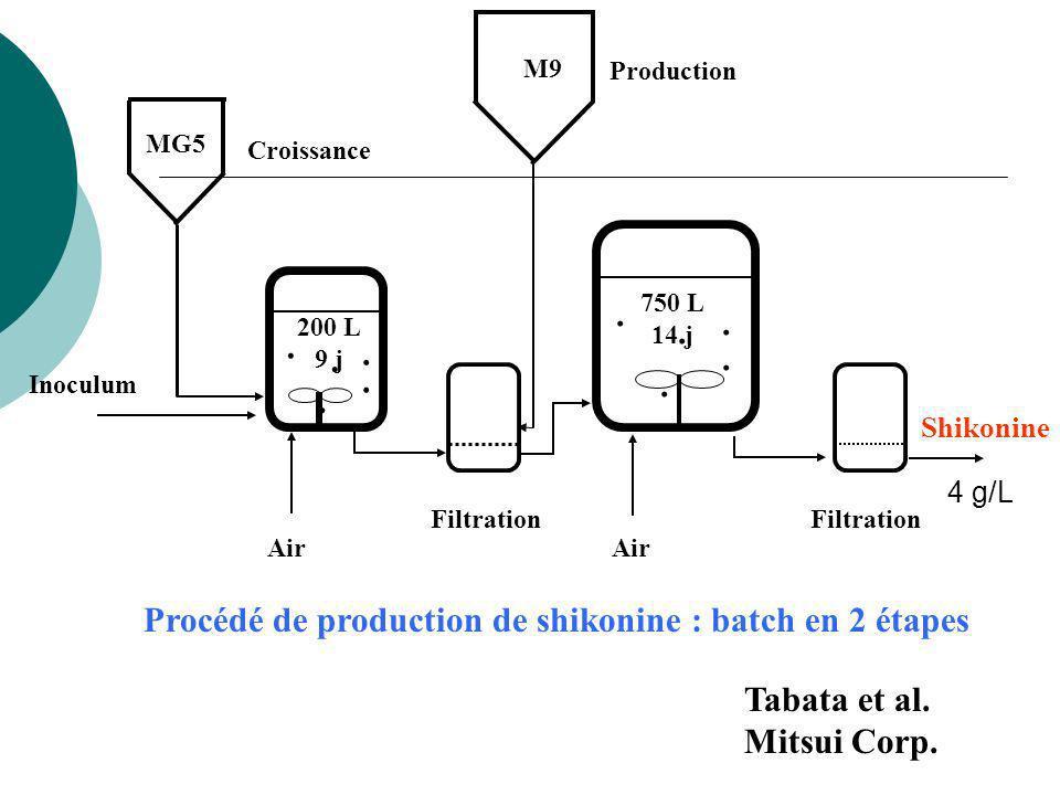 Procédé de production de shikonine : batch en 2 étapes