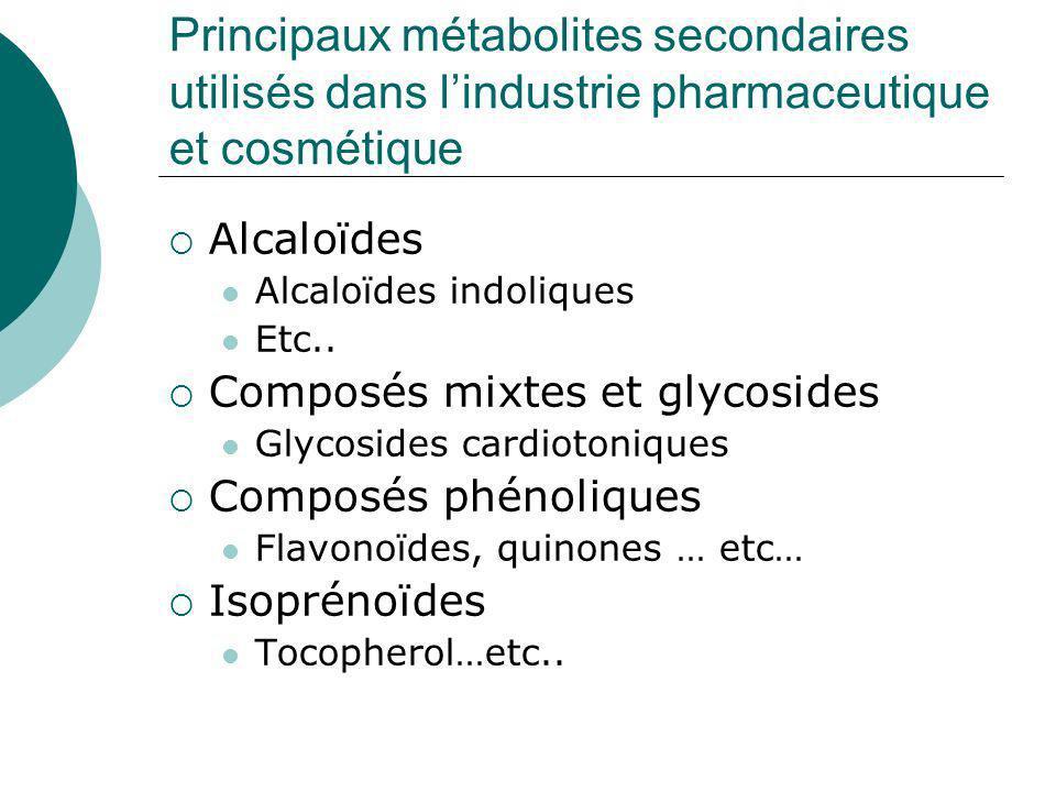 Principaux métabolites secondaires utilisés dans l'industrie pharmaceutique et cosmétique