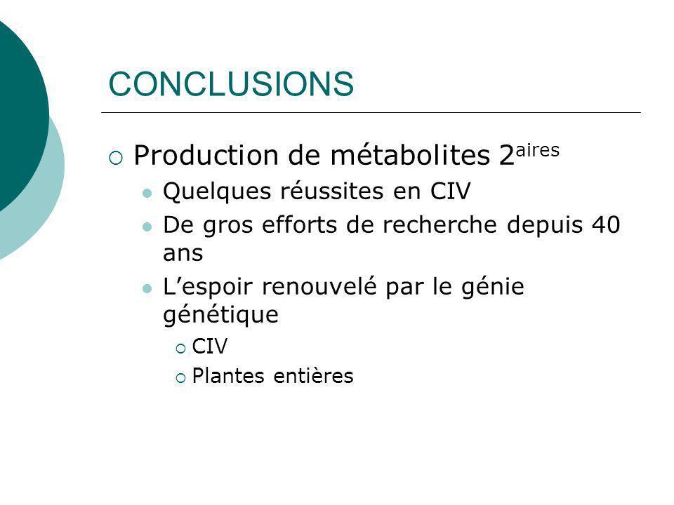 CONCLUSIONS Production de métabolites 2aires Quelques réussites en CIV
