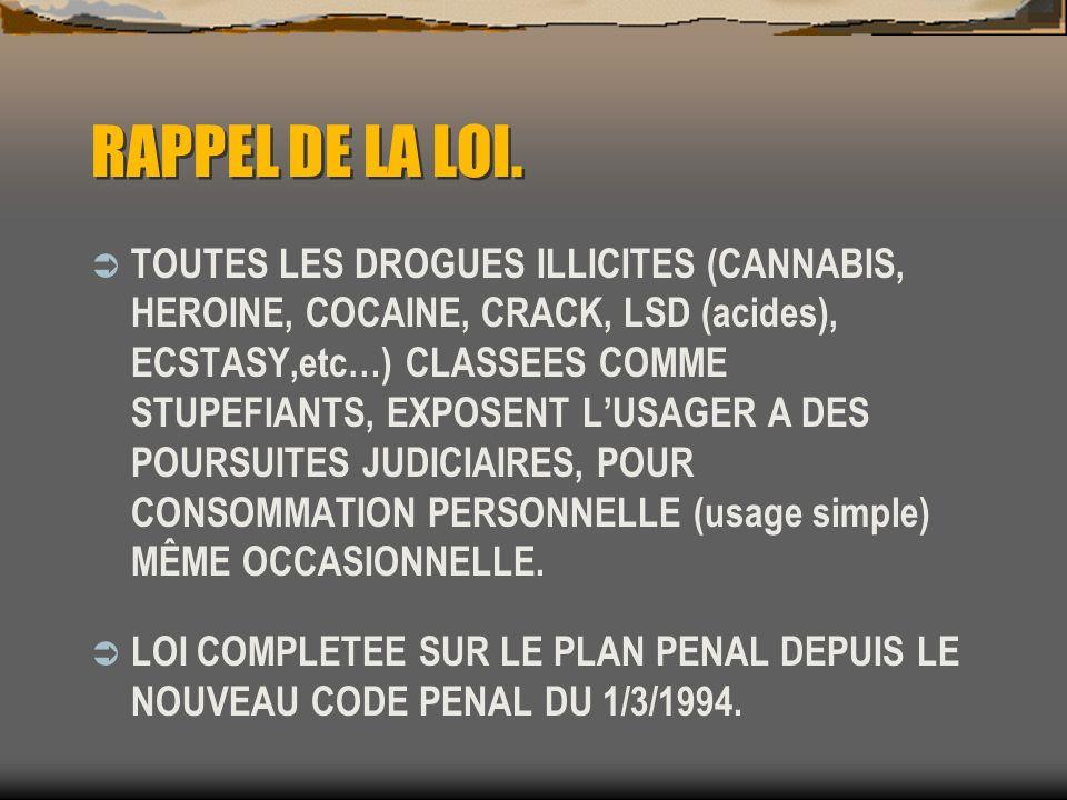 RAPPEL DE LA LOI.