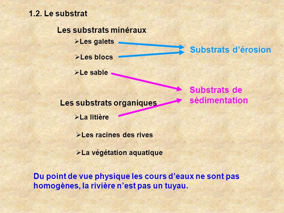 Substrats de sédimentation