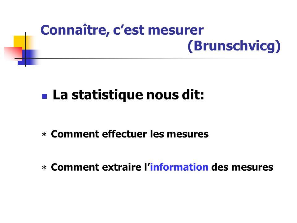 Connaître, c'est mesurer (Brunschvicg)