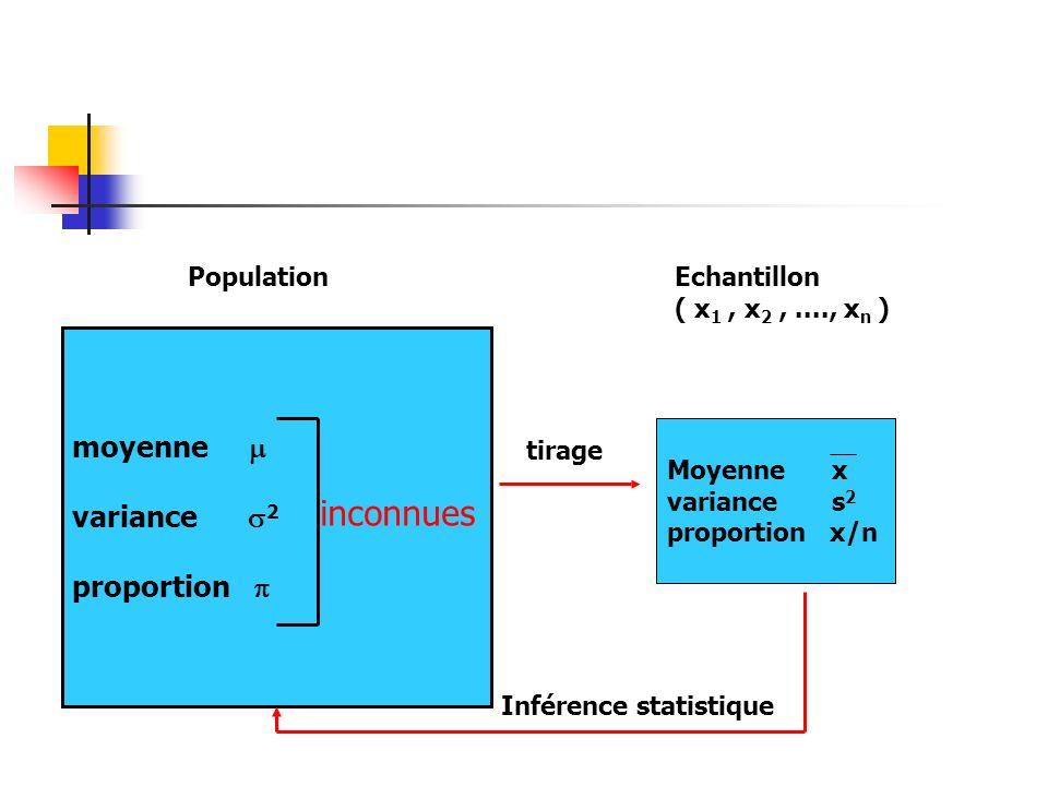 inconnues moyenne  variance 2 proportion  Population Echantillon